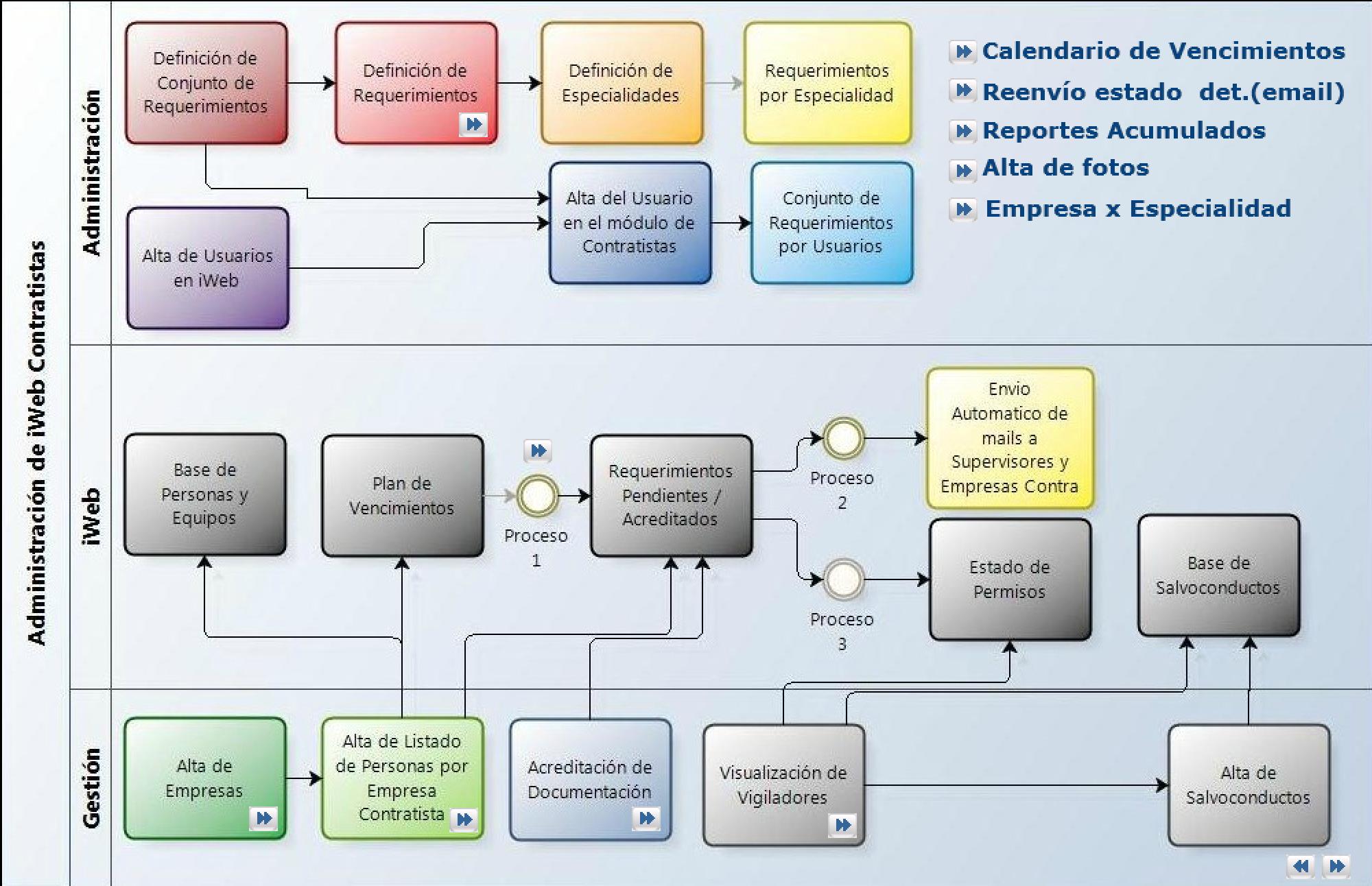 iCC - Control de Contratistas
