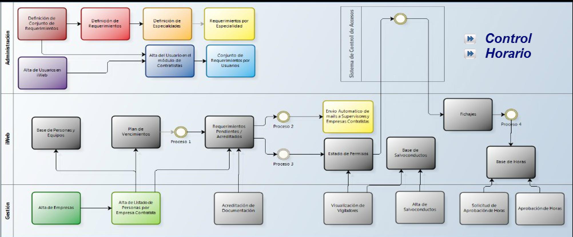 iCC- Control de Contratistas Accesos